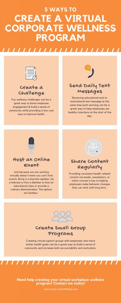 how to create an online corporate wellness program