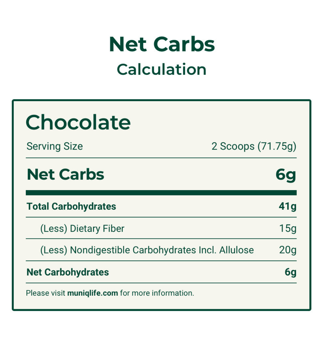 equation on how to calculate net carbs for muniq shake